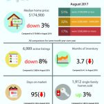 St Louis Housing Report August 2017-What's Happening