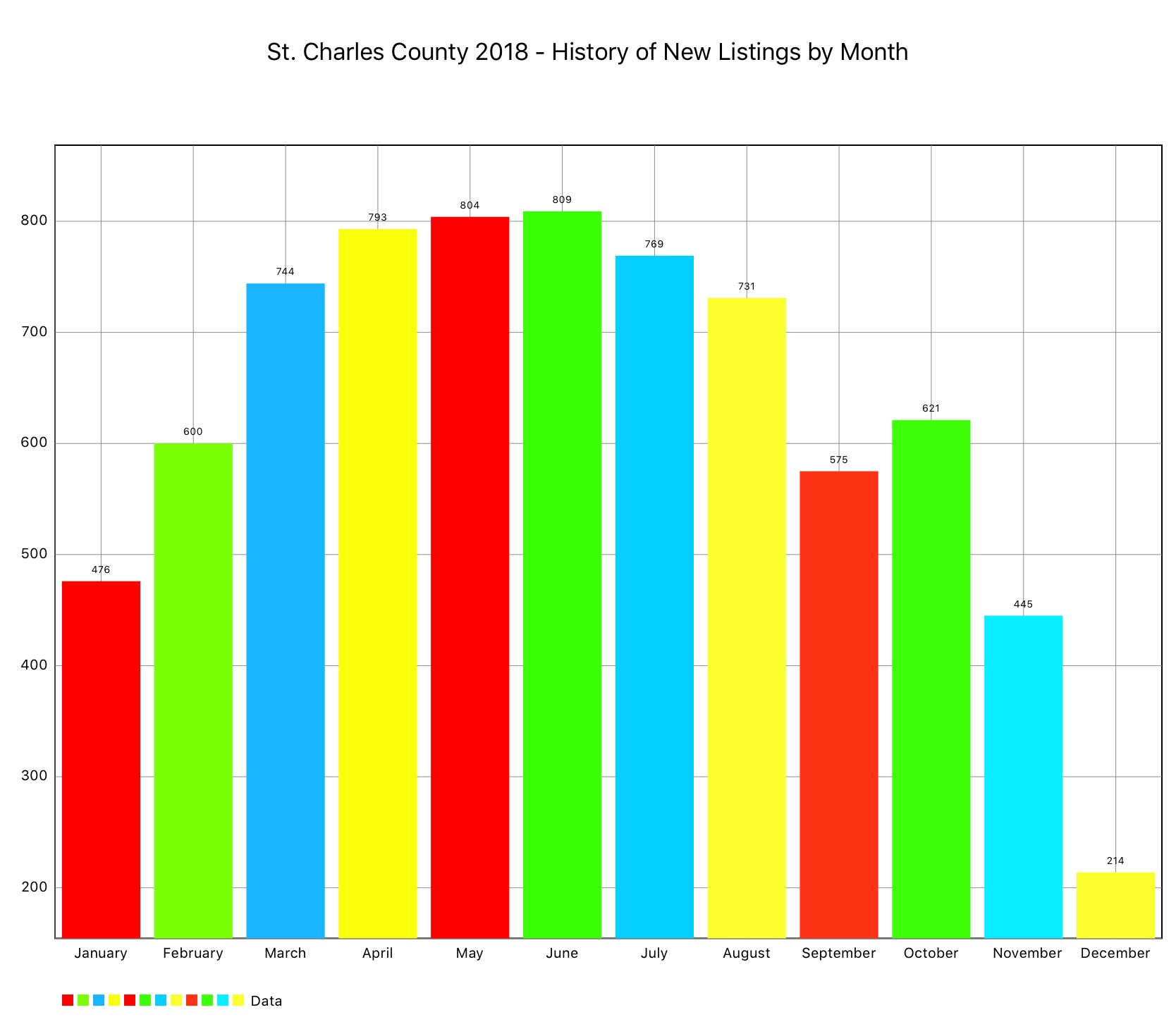 st charles county new listings per month 2018