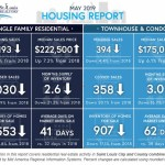 St Louis Housing Report May 2019