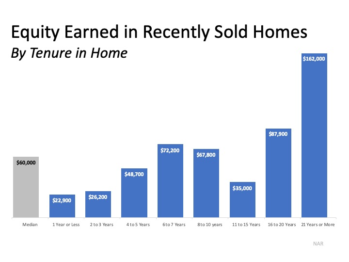 equity earned based on time in a home