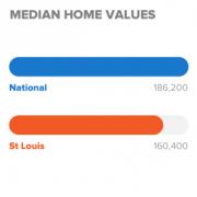 Median Home Values