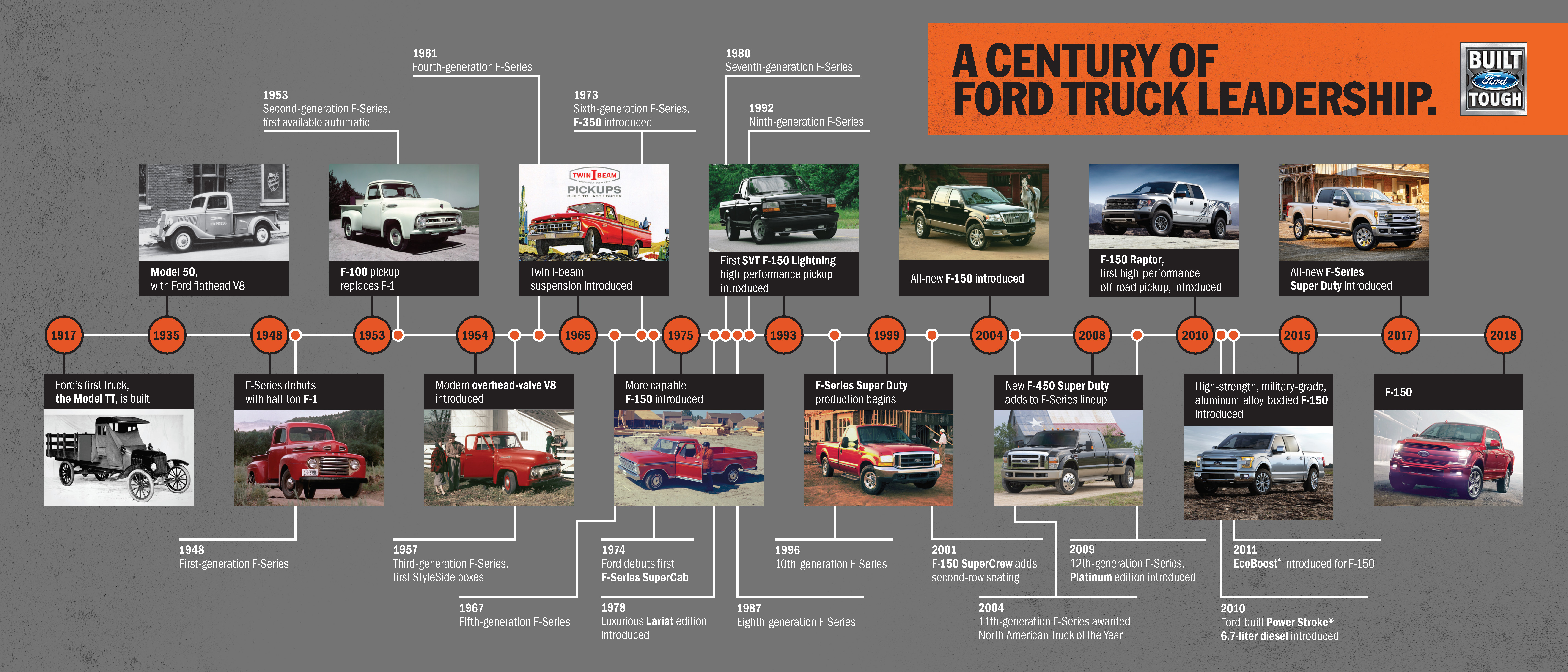 Ford Celebrates 100 Years Of Truck History From