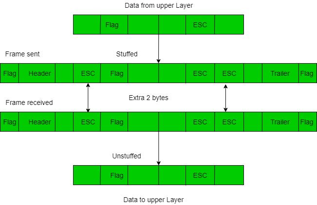 Osi Model In Networking In Hindi
