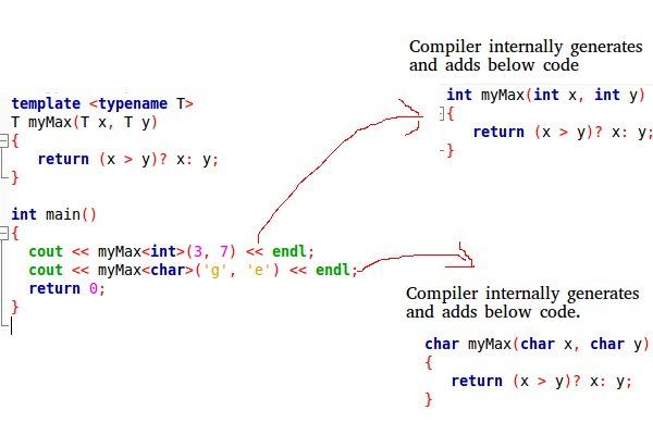 Templates In C Geeksforgeeks