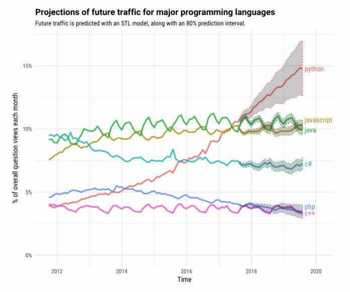 Future-Traffic-on-Major-Programming-Languages-Stackoverflow