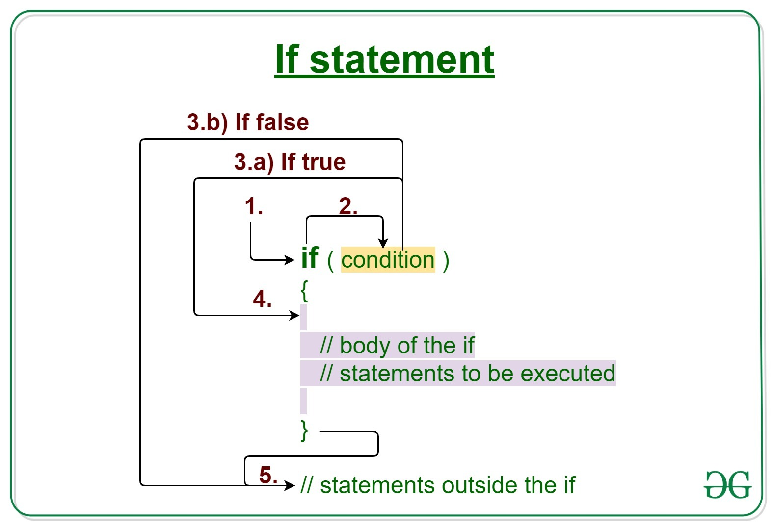 Java If Statement With Examples