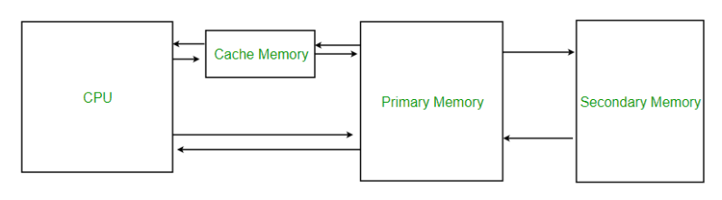 Image result for CACHE MEMORY