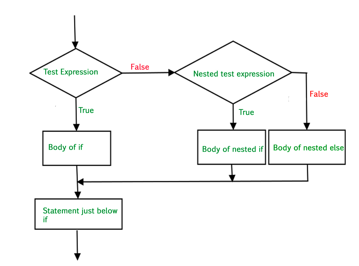 Flowchart For If Else Statement