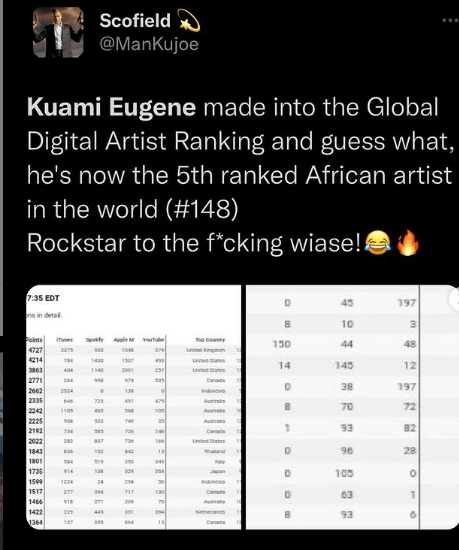 Rockstar, Kuami Eugene Makes It To Global Digital Artist Ranking, Ranked The 5th African Artist In The World