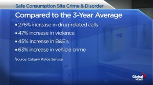 Crime increasing around Calgary safe consumption site