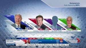 New Brunswick election: PC Leader Blaine Higgs re-elected in Quispamsis