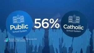 Poll shows majority of Ontarians agree with one school system