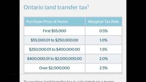 Land transfer taxes: What to remember when buying a new home