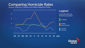 Halifax homicides on an upswing