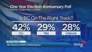 B.C. mixed on NDP performance one year after historic election