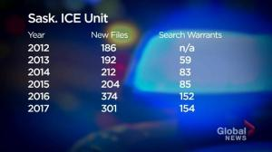 Saskatchewan ICE unit stats show 98% conviction rate of child predators