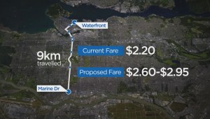 New fare structure for TransLink could cost more