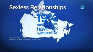 Nineteen per cent of Canadians in sexless relationships, new poll finds