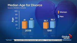 What to know about filing for so-called 'grey divorce'