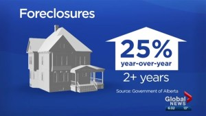 Foreclosures in Alberta up about 25% annually for past 2 years