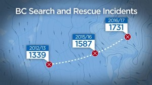 A record year for B.C. search and rescue