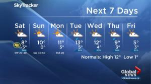 Global Edmonton weather forecast: Oct. 13