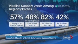 New poll shows growing support for Trans Mountain pipeline