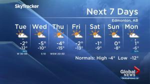 Global Edmonton weather forecast: Dec. 3