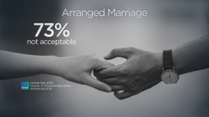 Five per cent of Canadians ages 18-34 had an arrange marriage, new poll finds
