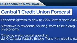 B.C economy predicted to slow down