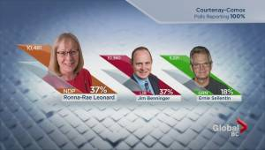 Thousands of absentee ballots counted in an effort to determine outcome of tight B.C. election