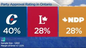 Poll: Support for Liberals slips to 30%