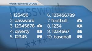 Global's Cole Deakin has a list of 2015's worst passwords. Did yours make the list?