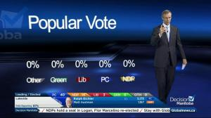 What the popular vote numbers say about the historic outcome of the Manitoba election