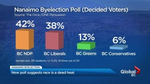 New poll suggests Nanaimo byelection race a dead heat