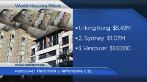 Vancouver ranked third most unaffordable housing market in the world