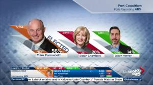 BC Election: NDP secure several key seats