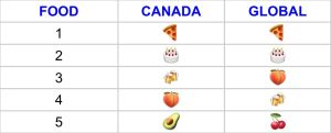 What emoji do Canadians use most?