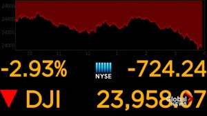 Markets fall after Trump places tariffs on China