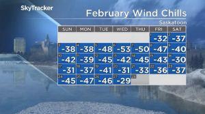 Saskatoon weather outlook: -40 wind chills return to start March
