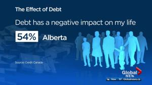 54% of Alberta residents with debt say it negatively impacts their life: survey
