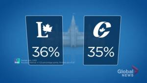 Exclusive IPSOS poll indicates support for Liberals and Conservatives nearly equal (00:48)