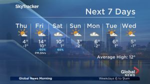 Global News Morning weather forecast Wednesday, October 17