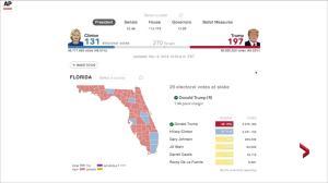 Donald Trump jumps biggest hurdle, wins Florida