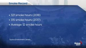 Calgary breaks smoke record