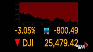 Dow posts biggest one-day drop since October as recession fears take hold