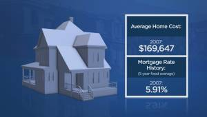Numbers show it's harder for millennials to buy a home than it was for their parents (03:18)