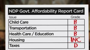 NDP government 2019 'affordability' report card