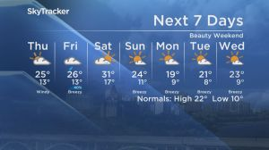 Saskatoon weather outlook: beautiful weekend ahead