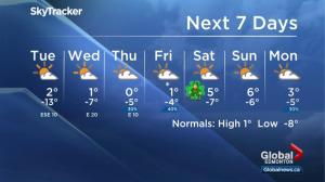 Global Edmonton weather forecast: March 12